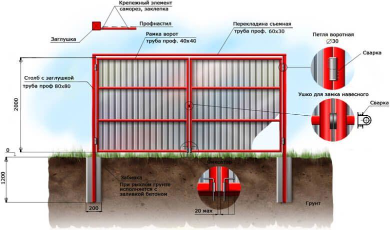 Схема устройства распашных ворот из профнастила
